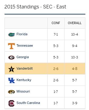 2015 Standings