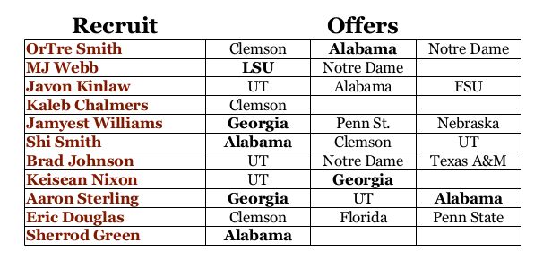 recruiting 2017